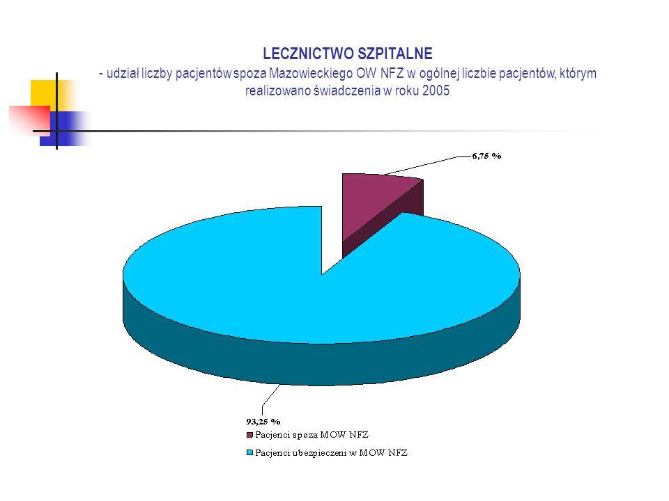 LECZNICTWO SZPITALNE - udział liczby pacjentów spoza Mazowieckiego OW NFZ w ogólnej liczbie pacjentów, którym realizowano świadczenia w roku 2005