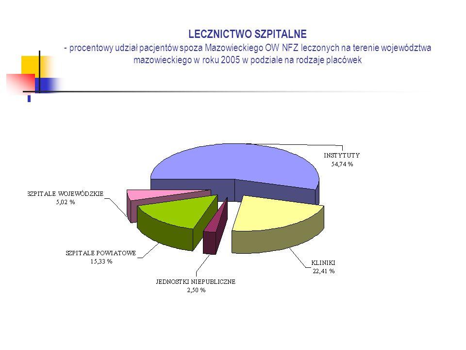 LECZNICTWO SZPITALNE - procentowy udział pacjentów spoza Mazowieckiego OW NFZ leczonych na terenie województwa mazowieckiego w roku 2005 w podziale na rodzaje placówek