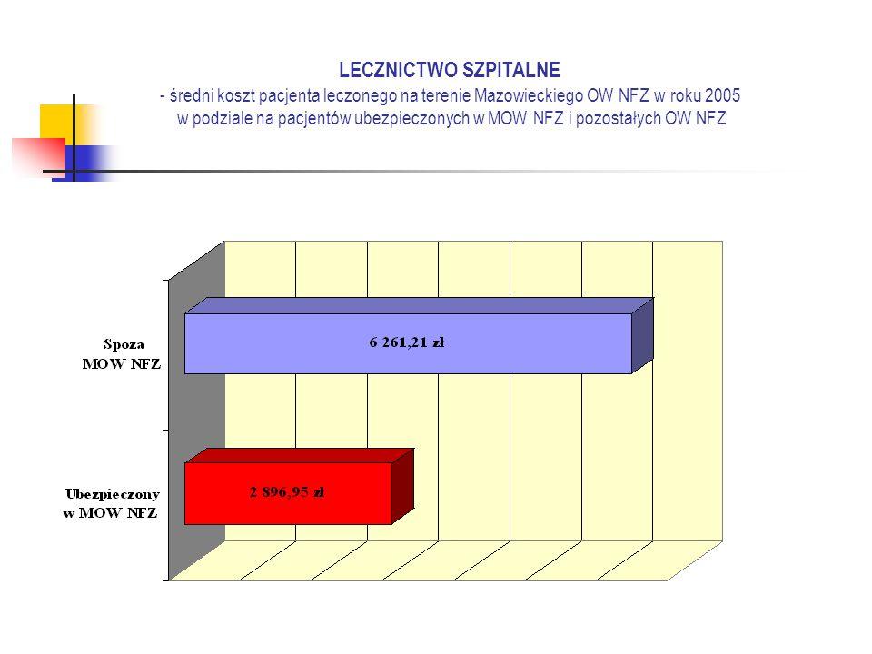 LECZNICTWO SZPITALNE - średni koszt pacjenta leczonego na terenie Mazowieckiego OW NFZ w roku 2005 w podziale na pacjentów ubezpieczonych w MOW NFZ i pozostałych OW NFZ