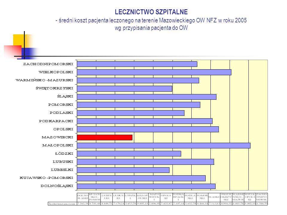 LECZNICTWO SZPITALNE - średni koszt pacjenta leczonego na terenie Mazowieckiego OW NFZ w roku 2005 wg przypisania pacjenta do OW