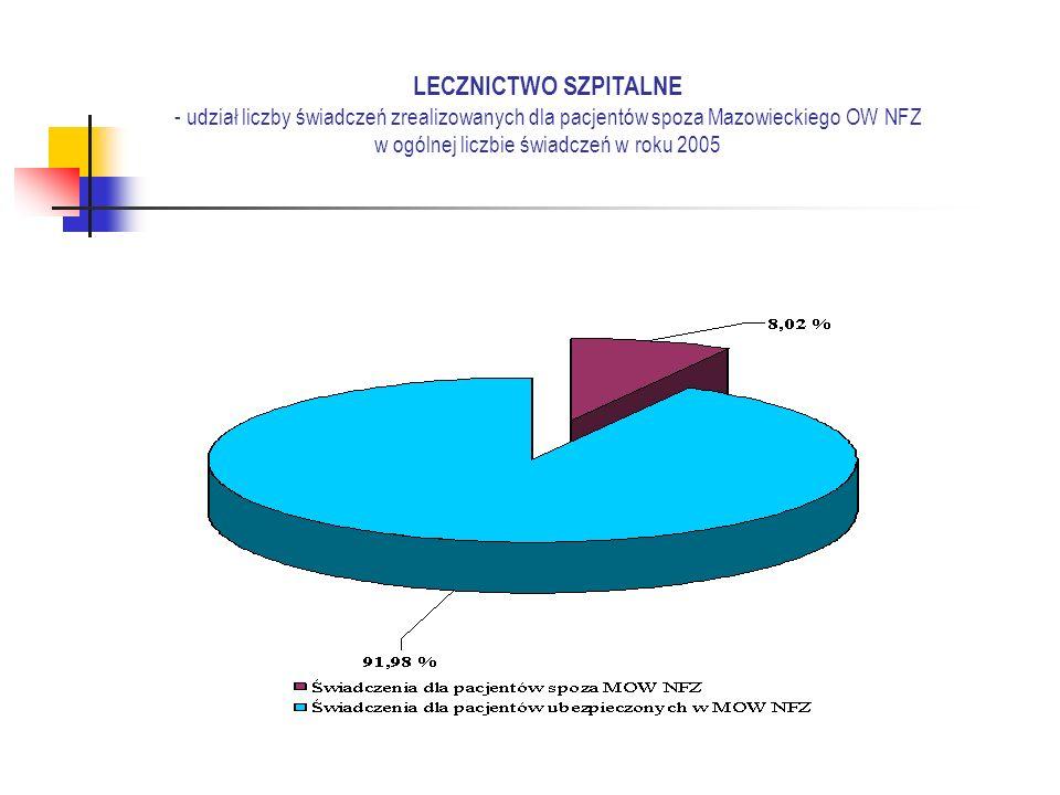 LECZNICTWO SZPITALNE - udział liczby świadczeń zrealizowanych dla pacjentów spoza Mazowieckiego OW NFZ w ogólnej liczbie świadczeń w roku 2005
