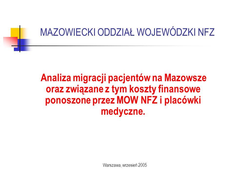 Analiza migracji pacjentów na Mazowsze oraz związane z tym koszty finansowe ponoszone przez MOW NFZ i placówki medyczne.