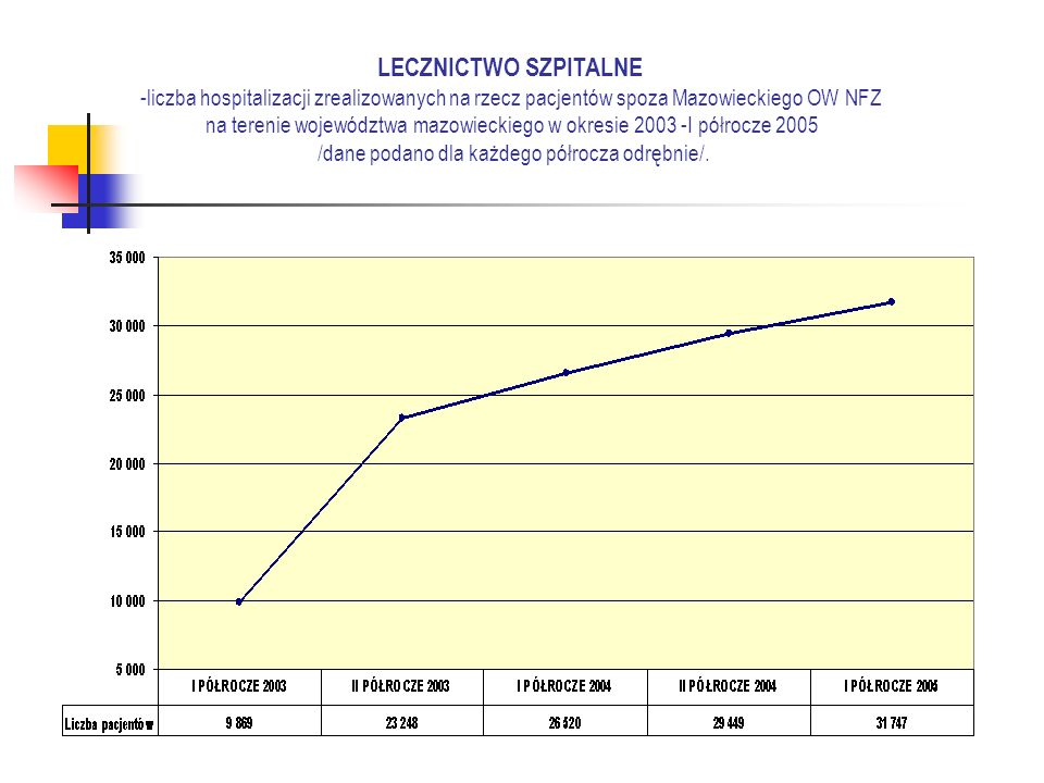 LECZNICTWO SZPITALNE -liczba hospitalizacji zrealizowanych na rzecz pacjentów spoza Mazowieckiego OW NFZ na terenie województwa mazowieckiego w okresie 2003 -I półrocze 2005 /dane podano dla każdego półrocza odrębnie/.