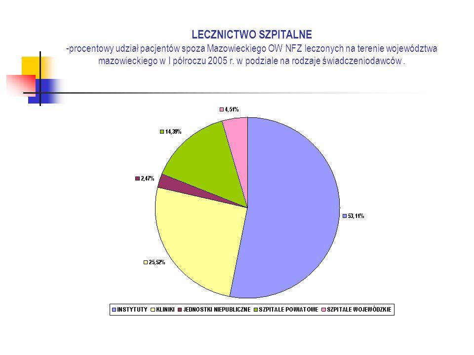 LECZNICTWO SZPITALNE -procentowy udział pacjentów spoza Mazowieckiego OW NFZ leczonych na terenie województwa mazowieckiego w I półroczu 2005 r.