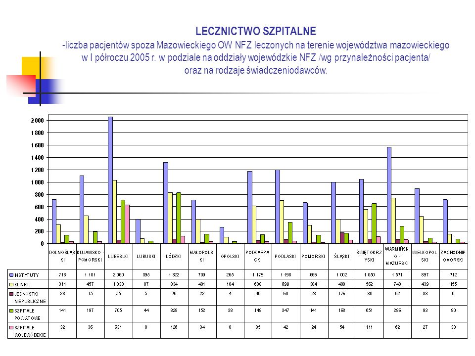 LECZNICTWO SZPITALNE -liczba pacjentów spoza Mazowieckiego OW NFZ leczonych na terenie województwa mazowieckiego w I półroczu 2005 r.