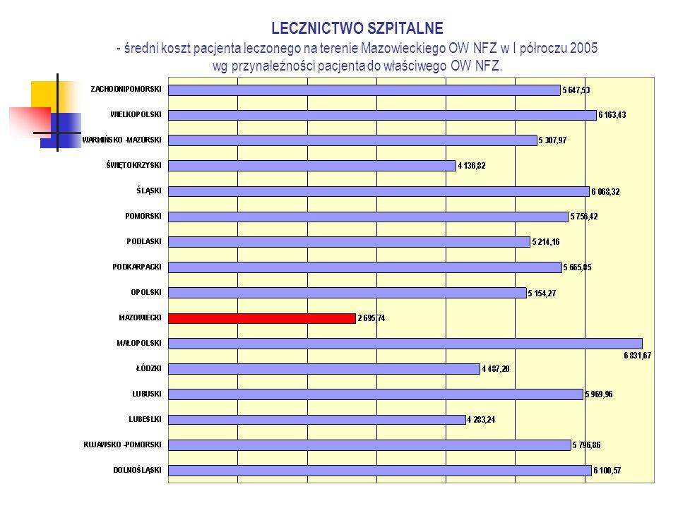 LECZNICTWO SZPITALNE -średni koszt pacjenta leczonego na terenie Mazowieckiego OW NFZ w I półroczu 2005 w podziale na pacjentów ubezpieczonych w MOW NFZ i pozostałych OW NFZ.