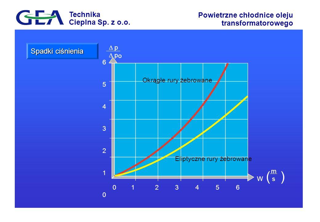 Technika Cieplna Sp. z o.o. Powietrzne chłodnice oleju transformatorowego Spadki ciśnienia Okrągłe rury żebrowane Eliptyczne rury żebrowane 0 1 2 3 4