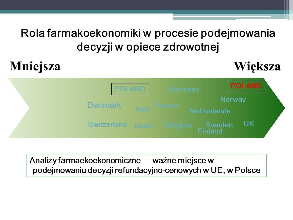 Miejsce farmakoekonomiki/oceny technologii medycznych w Polsce Technologie o udo- wodnionej efektyw- ności klinicznej Zaspokojenie potrzeb zdrowotnych Koszty Technologie o udowodnionej efektywności kosztowej Maksymalizacja społecznego efektu zdrowotnego Konieczność zapewnienia sprawiedliwego dostępu Budżet HTA Koszt alternatywny Potrzeby zdrowotne (pacjentów, ubezpieczonych)