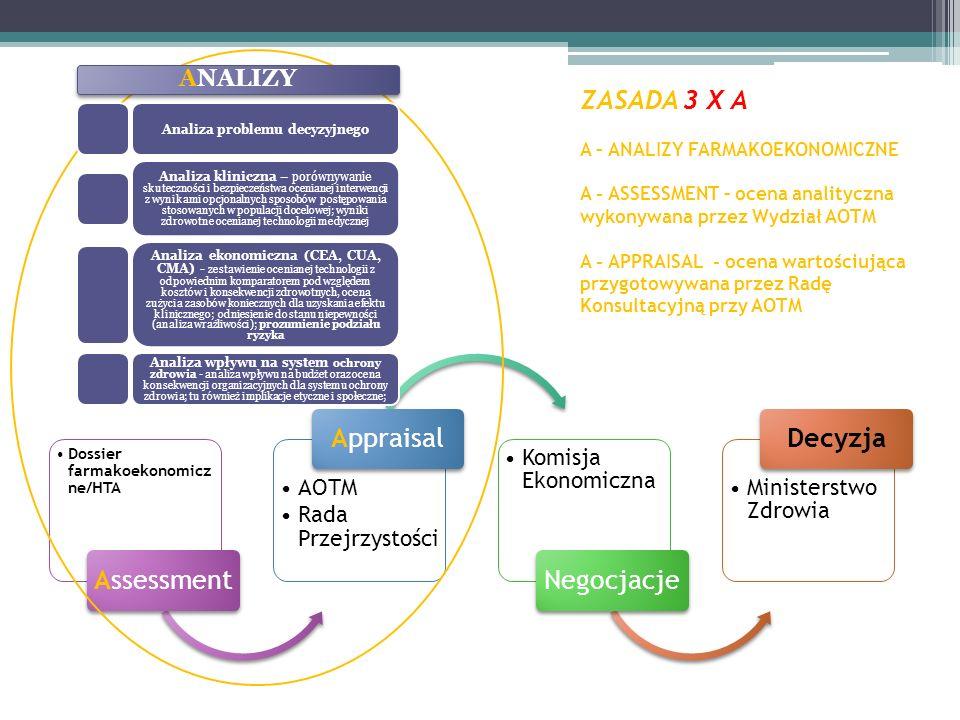 ZASADA 3 X A A – ANALIZY FARMAKOEKONOMICZNE A - ASSESSMENT – ocena analityczna wykonywana przez Wydział AOTM A - APPRAISAL - ocena wartościująca przygotowywana przez Radę Konsultacyjną przy AOTM Dossier farmakoekonomicz ne/HTA Assessment AOTM Rada Przejrzystości Appraisal Komisja Ekonomiczna Negocjacje Ministerstwo Zdrowia Decyzja ANALIZY Analiza problemu decyzyjnego Analiza kliniczna – porównywanie skuteczności i bezpieczeństwa ocenianej interwencji z wynikami opcjonalnych sposobów postępowania stosowanych w populacji docelowej; wyniki zdrowotne ocenianej technologii medycznej Analiza ekonomiczna (CEA, CUA, CMA) - zestawienie ocenianej technologii z odpowiednim komparatorem pod względem kosztów i konsekwencji zdrowotnych, ocena zużycia zasobów koniecznych dla uzyskania efektu klinicznego; odniesienie do stanu niepewności (analiza wrażliwości); prozumienie podziału ryzyka Analiza wpływu na system ochrony zdrowia - analiza wpływu na budżet oraz ocena konsekwencji organizacyjnych dla systemu ochrony zdrowia; tu również implikacje etyczne i społeczne;