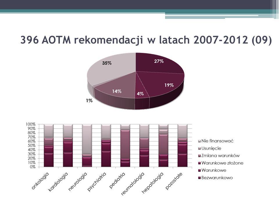 396 AOTM rekomendacji w latach 2007-2012 (09)