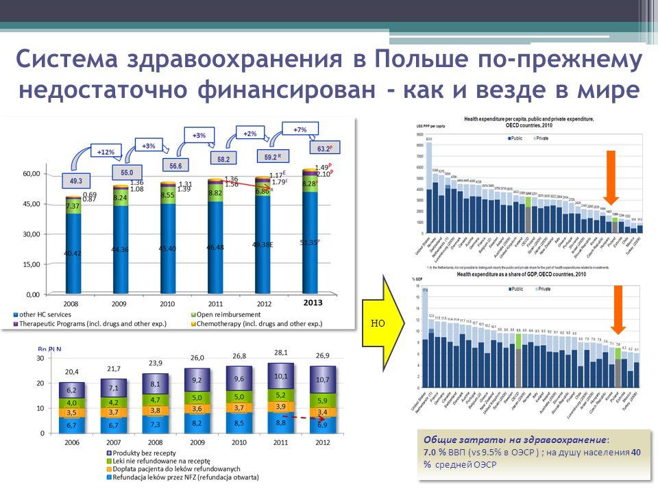 Система здравоохранения в Польше по-прежнему недостаточно финансирован - как и везде в мире Общие затраты на здравоохранение: 7.0 % ВВП (vs 9.5% в OЭСР ) ; на душу населения 40 % средней OЭСР Общие затраты на здравоохранение: 7.0 % ВВП (vs 9.5% в OЭСР ) ; на душу населения 40 % средней OЭСР НО