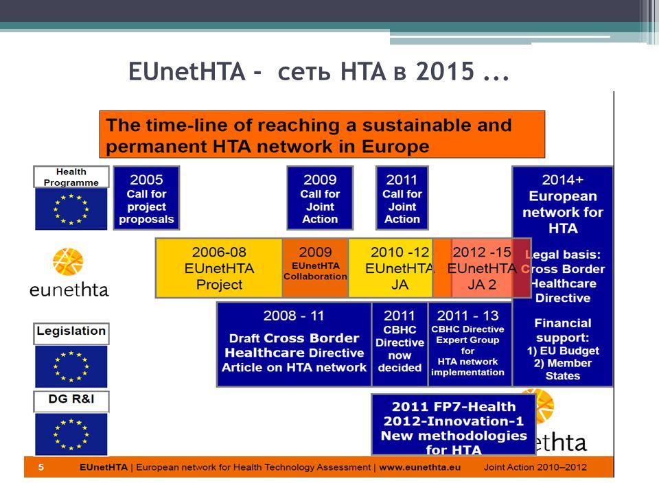 EUnetHTA - сеть HTA в 2015...