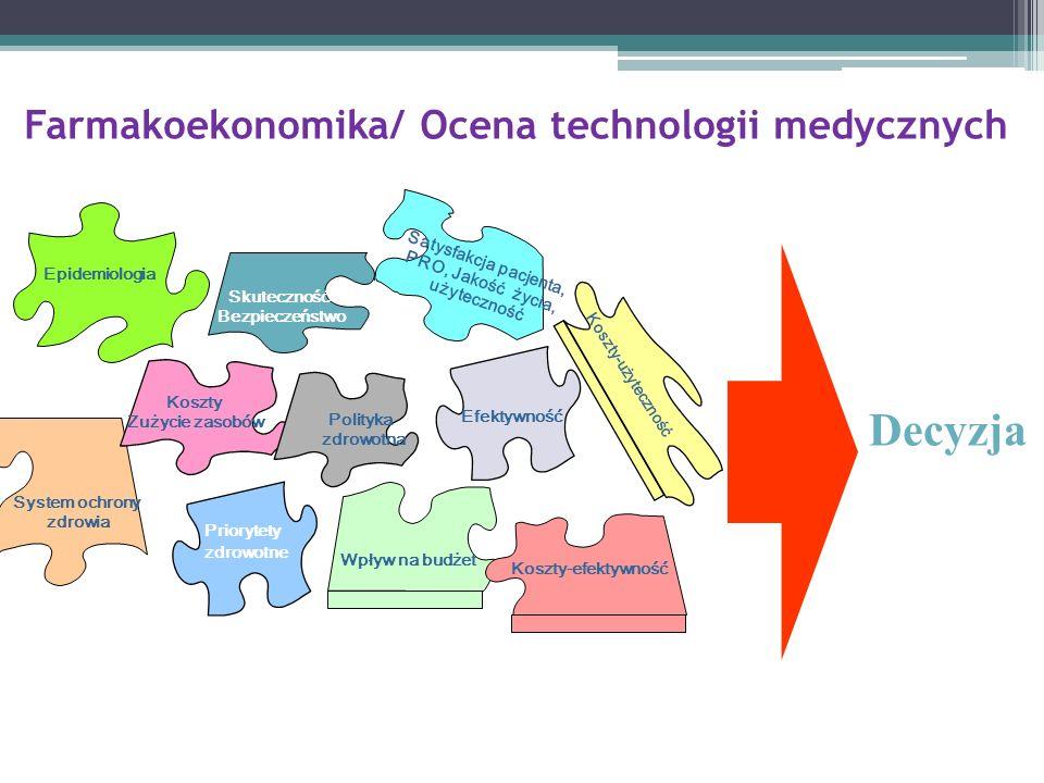 Farmakoekonomika/ Ocena technologii medycznych Koszty-efektywność Koszty-użyteczność Wpływ na budżet Koszty Zużycie zasobów Epidemiologia Satysfakcja pacjenta, PRO, Jakość życia, użyteczność System ochrony zdrowia Efficacy Skuteczność Bezpieczeństwo Priorytety zdrowotne Decyzja Efektywność Polityka zdrowotna
