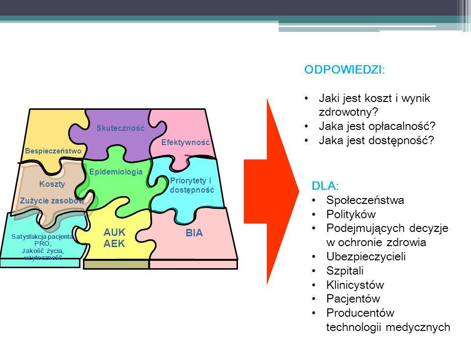 Bespieczeństwo Efektywność Koszty Zużycie zasobów Skuteczność Epidemiologia BIA AUK AEK Priorytety i dostępność ODPOWIEDZI: Jaki jest koszt i wynik zdrowotny.