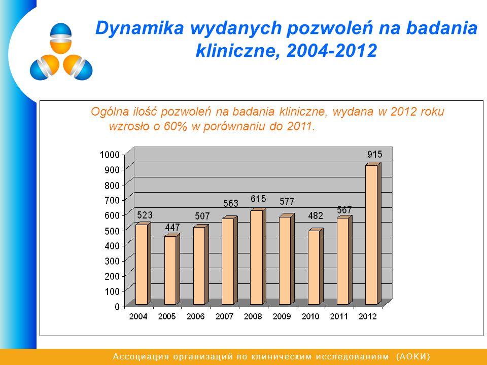 Ассоциация организаций по клиническим исследованиям (AOKИ) Dynamika wydanych pozwoleń na badania kliniczne, 2004-2012 Ogólna ilość pozwoleń na badania kliniczne, wydana w 2012 roku wzrosło o 60% w porównaniu do 2011.