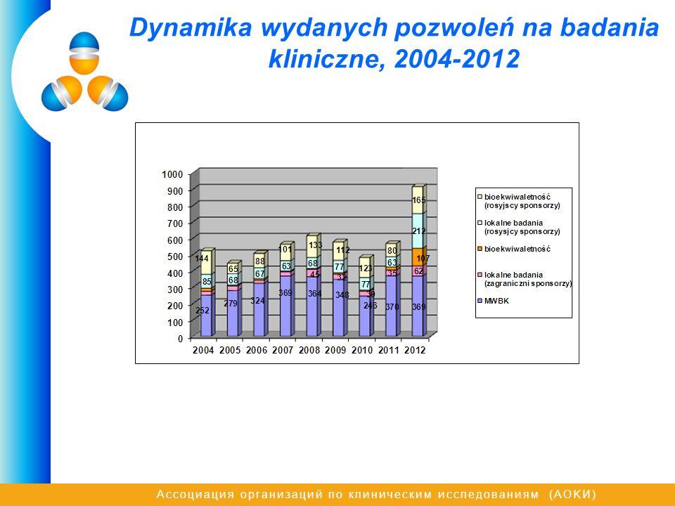Ассоциация организаций по клиническим исследованиям (AOKИ) Dynamika wydanych pozwoleń na badania kliniczne, 2004-2012