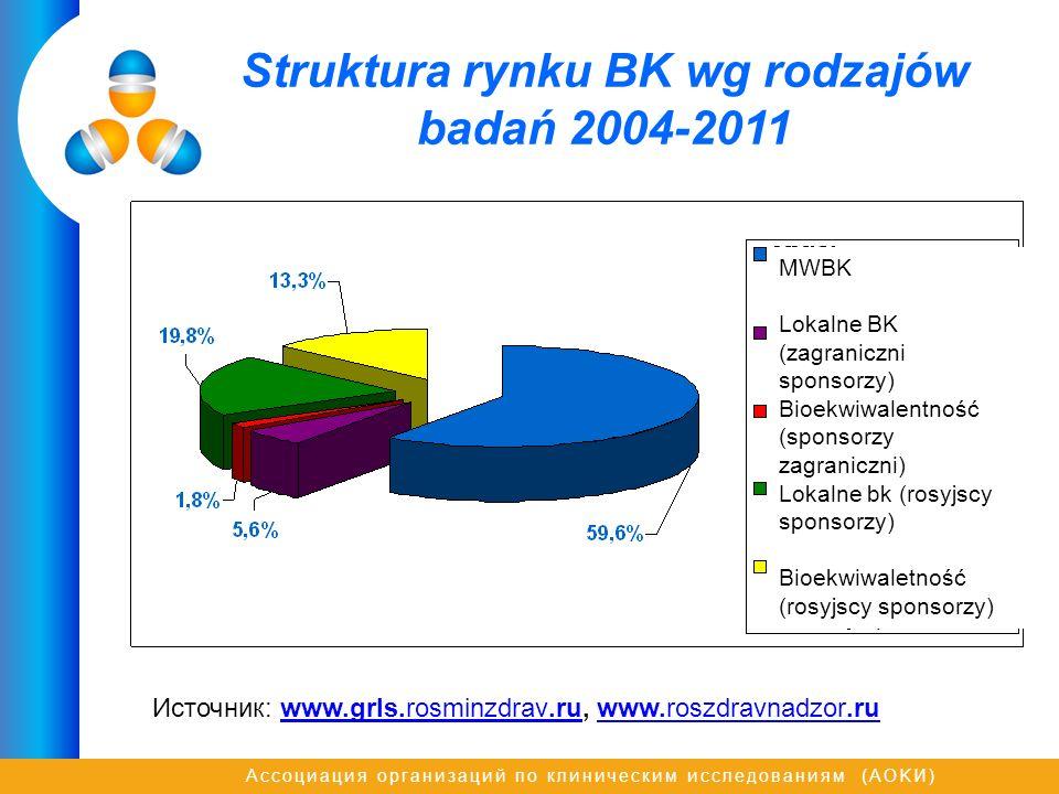 Ассоциация организаций по клиническим исследованиям (AOKИ) Struktura rynku BK wg rodzajów badań 2004-2011 Источник: www.grls.rosminzdrav.ru, www.roszd