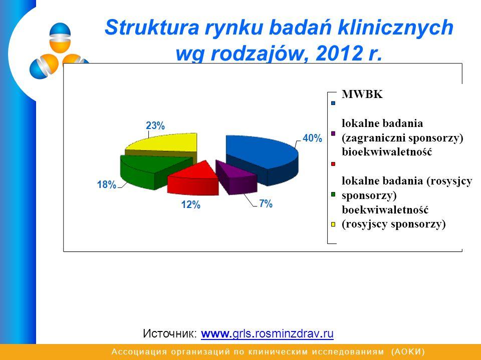 Ассоциация организаций по клиническим исследованиям (AOKИ) Struktura rynku badań klinicznych wg rodzajów, 2012 r.