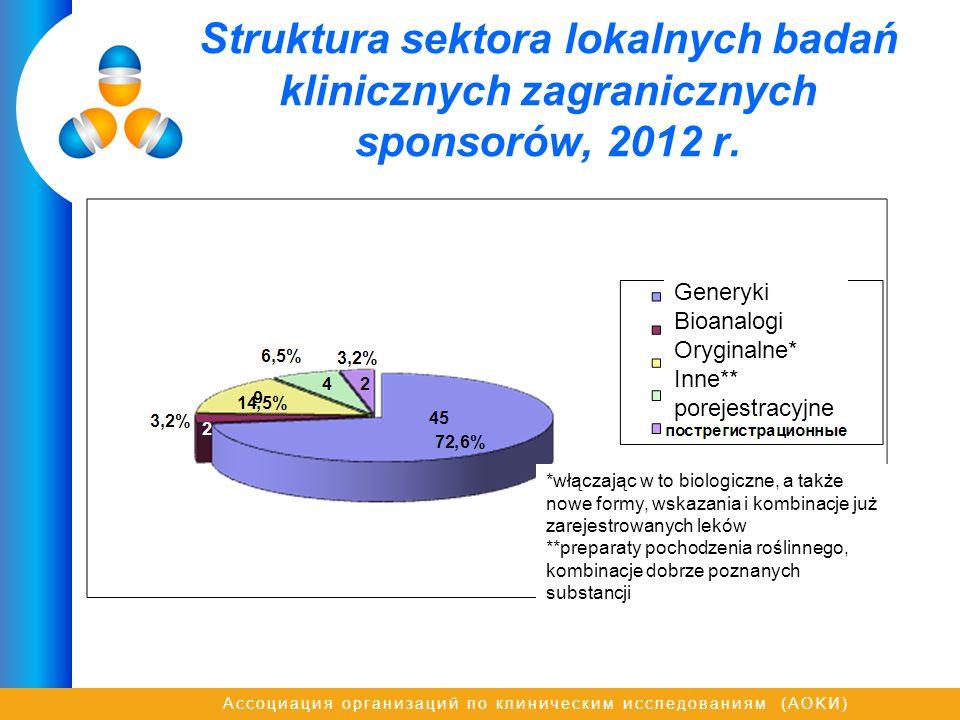 Ассоциация организаций по клиническим исследованиям (AOKИ) Struktura sektora lokalnych badań klinicznych zagranicznych sponsorów, 2012 r. Generyki Bio