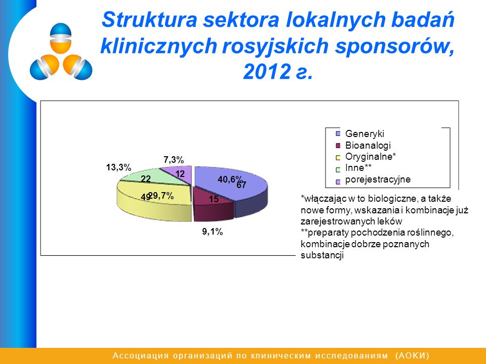 Ассоциация организаций по клиническим исследованиям (AOKИ) Struktura sektora lokalnych badań klinicznych rosyjskich sponsorów, 2012 г. Generyki Bioana