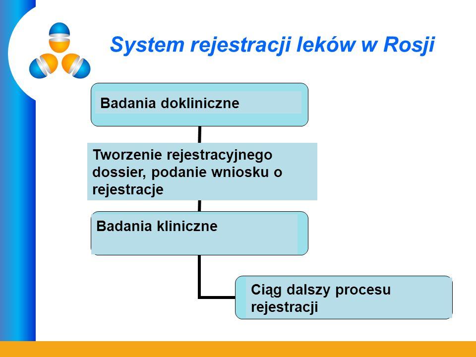System rejestracji leków w Rosji Доклинические исследования Формирование рег. досье, подача заявки на регистрацию Проведение клинических исследований