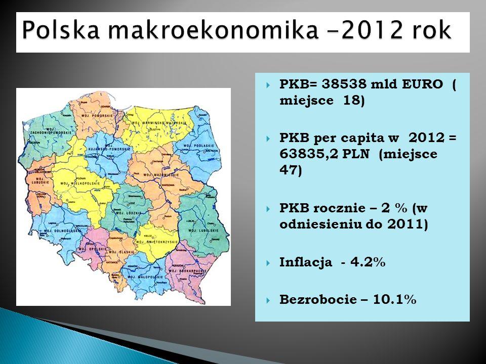 PKB= 38538 mld EURO ( miejsce 18) PKB per capita w 2012 = 63835,2 PLN (miejsce 47) PKB rocznie – 2 % (w odniesieniu do 2011) Inflacja - 4.2% Bezroboci