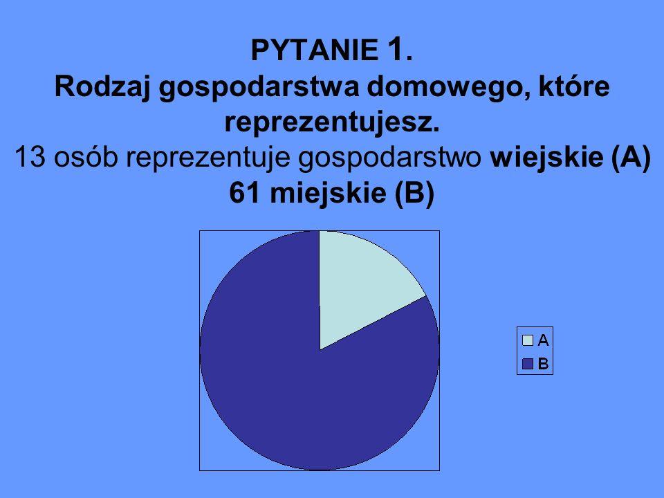 PYTANIE 1. Rodzaj gospodarstwa domowego, które reprezentujesz. 13 osób reprezentuje gospodarstwo wiejskie (A) 61 miejskie (B)