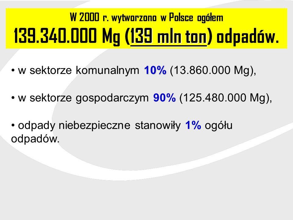 W 2000 r. wytworzono w Polsce ogółem 139 mln ton 139.340.000 Mg (139 mln ton) odpadów. 10% w sektorze komunalnym 10% (13.860.000 Mg), w sektorze gospo