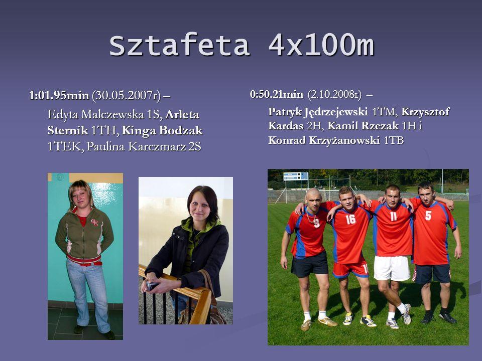 Wielobój lekkoatletyczny drużynowy: (100m, 400m, 800m, 4x100m, skok w dal, pchnięcie kulą 4kg): 833pkt – dziewczęta (26.09.2008r) 100m: MAZUREK ILONA 1S - 16.93s MATEJCZUK JUSTYNA 1TH - 15.23s 400m: WŁOSEK MONIKA 2 TEK - 1:25.00min 800m: SERWIN KATARZYNA 3TEK - 3:03.06min 4x100m sztafeta: TRUBA EWELINA 1TH MATEJCZUK JUSTYNA 1TH MAZUREK ILONA 1S ZBICIAK MONIKA 2TEK czas sztafety -1:12.14min skok w dal: ZBICIAK MONIKA 2TEK - 3,30m STERNIK ARLETA 3TH - 3,20m pchnięcie kulą: CHAZAN MONIKA 1TEK - 6,94m FLISIAK SYLWIA 2TEK - 6,26m