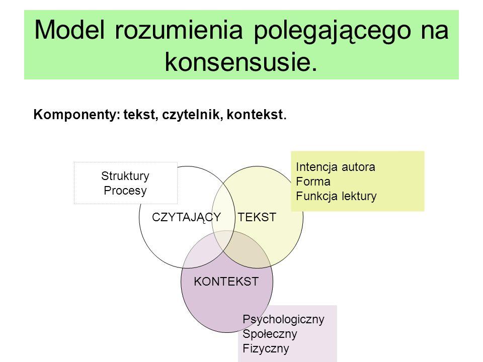 KONTEKST TEKSTCZYTAJĄCY Model rozumienia polegającego na konsensusie. Komponenty: tekst, czytelnik, kontekst. Struktury Procesy Intencja autora Forma