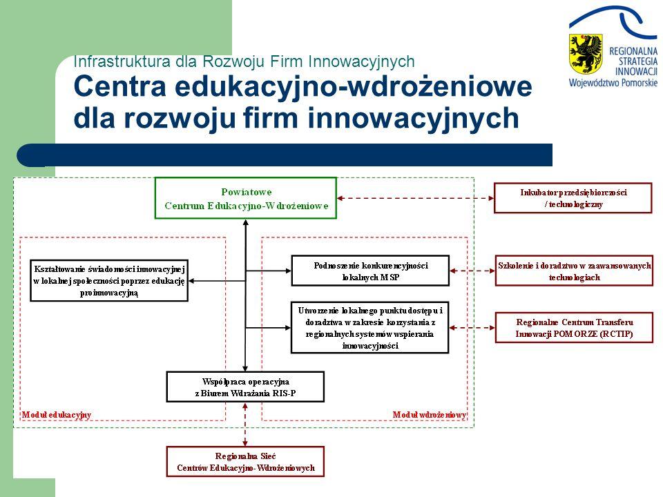 Infrastruktura dla Rozwoju Firm Innowacyjnych Centra edukacyjno-wdrożeniowe dla rozwoju firm innowacyjnych