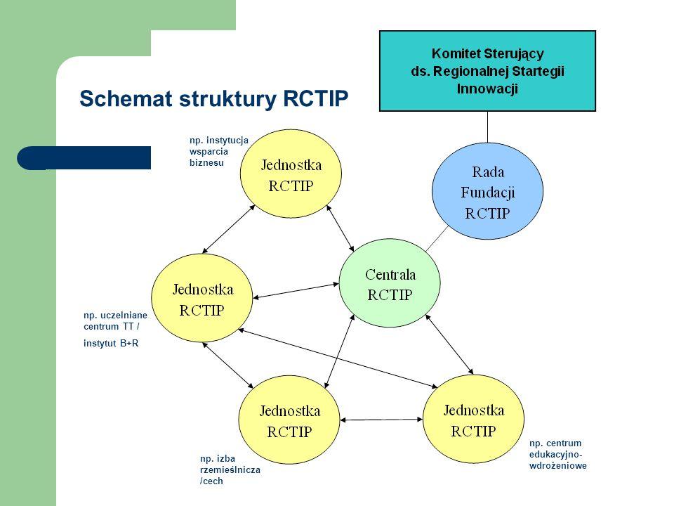 Schemat struktury RCTIP np. uczelniane centrum TT / instytut B+R np. centrum edukacyjno- wdrożeniowe np. izba rzemieślnicza /cech np. instytucja wspar