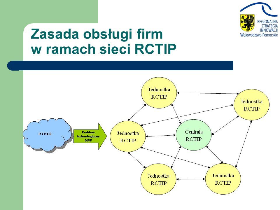 Zasada obsługi firm w ramach sieci RCTIP
