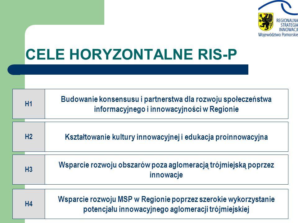 CELE HORYZONTALNE RIS-P H2 Kształtowanie kultury innowacyjnej i edukacja proinnowacyjna H4 Wsparcie rozwoju MSP w Regionie poprzez szerokie wykorzystanie potencjału innowacyjnego aglomeracji trójmiejskiej H3 Wsparcie rozwoju obszarów poza aglomeracją trójmiejską poprzez innowacje H1 Budowanie konsensusu i partnerstwa dla rozwoju społeczeństwa informacyjnego i innowacyjności w Regionie