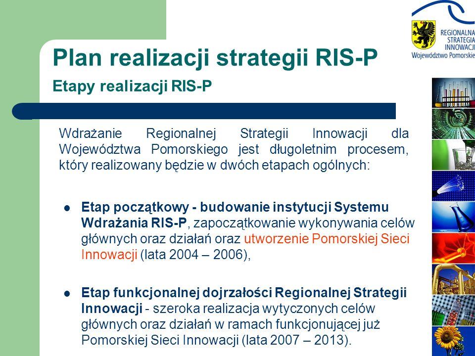 Plan realizacji strategii RIS-P Etapy realizacji RIS-P Etap początkowy - budowanie instytucji Systemu Wdrażania RIS-P, zapoczątkowanie wykonywania celów głównych oraz działań oraz utworzenie Pomorskiej Sieci Innowacji (lata 2004 – 2006), Etap funkcjonalnej dojrzałości Regionalnej Strategii Innowacji - szeroka realizacja wytyczonych celów głównych oraz działań w ramach funkcjonującej już Pomorskiej Sieci Innowacji (lata 2007 – 2013).