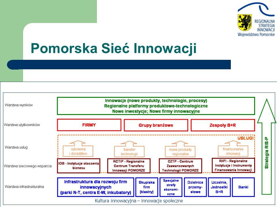 Pomorska Sieć Innowacji Kultura innowacyjna – innowacje społeczne