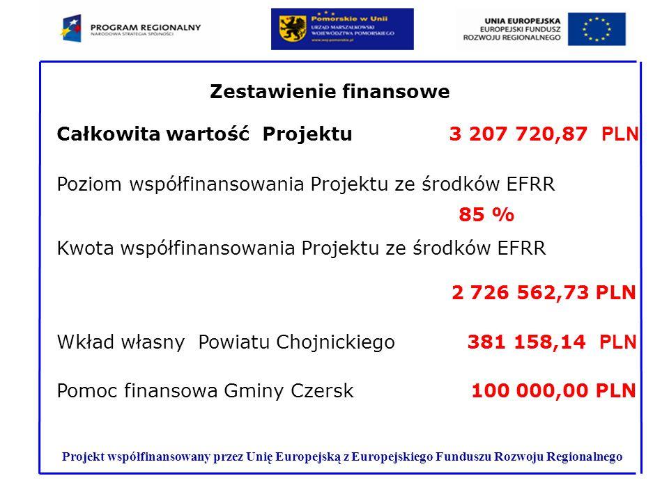 Projekt współfinansowany przez Unię Europejską z Europejskiego Funduszu Rozwoju Regionalnego Całkowita wartość Projektu 3 207 720,87 PLN Poziom współf
