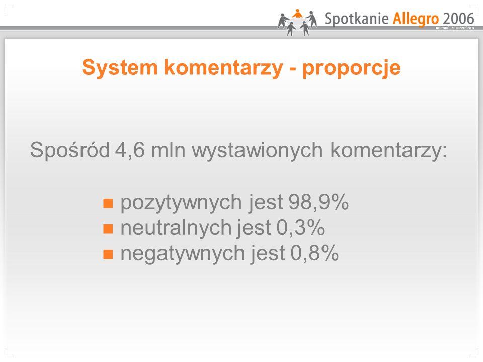 System komentarzy - proporcje Spośród 4,6 mln wystawionych komentarzy: pozytywnych jest 98,9% neutralnych jest 0,3% negatywnych jest 0,8%