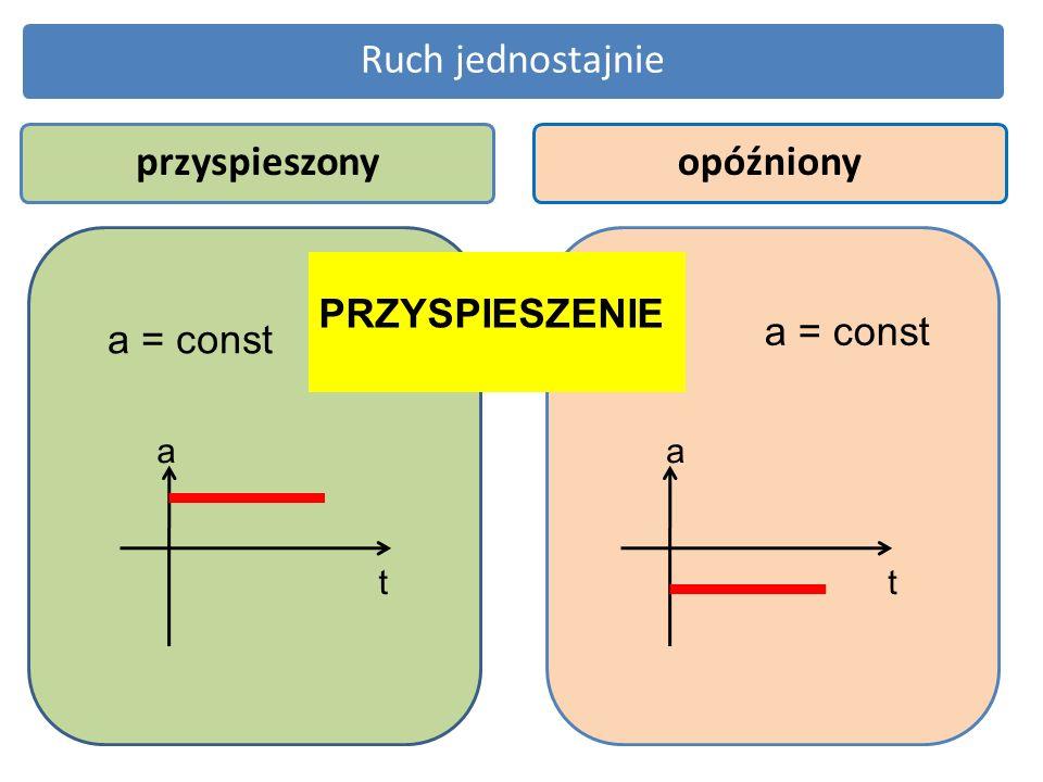 Ruch jednostajnieprzyspieszonyopóźniony PRZYSPIESZENIE a = const a t a t