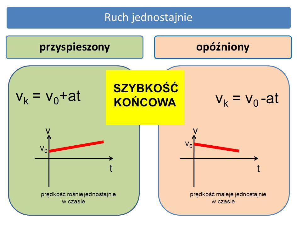 Ruch jednostajnieprzyspieszonyopóźniony SZYBKOŚĆ KOŃCOWA v k = v 0 +at v t v t v k = v 0 -at v0v0 v0v0 prędkość rośnie jednostajnie w czasie prędkość