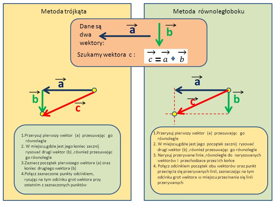 Metoda trójkątaMetoda równoległoboku Dane są dwa wektory: Szukamy wektora c : b a a a c c bb 1.Przerysuj pierwszy wektor (a) przesuwając go równolegle 2.