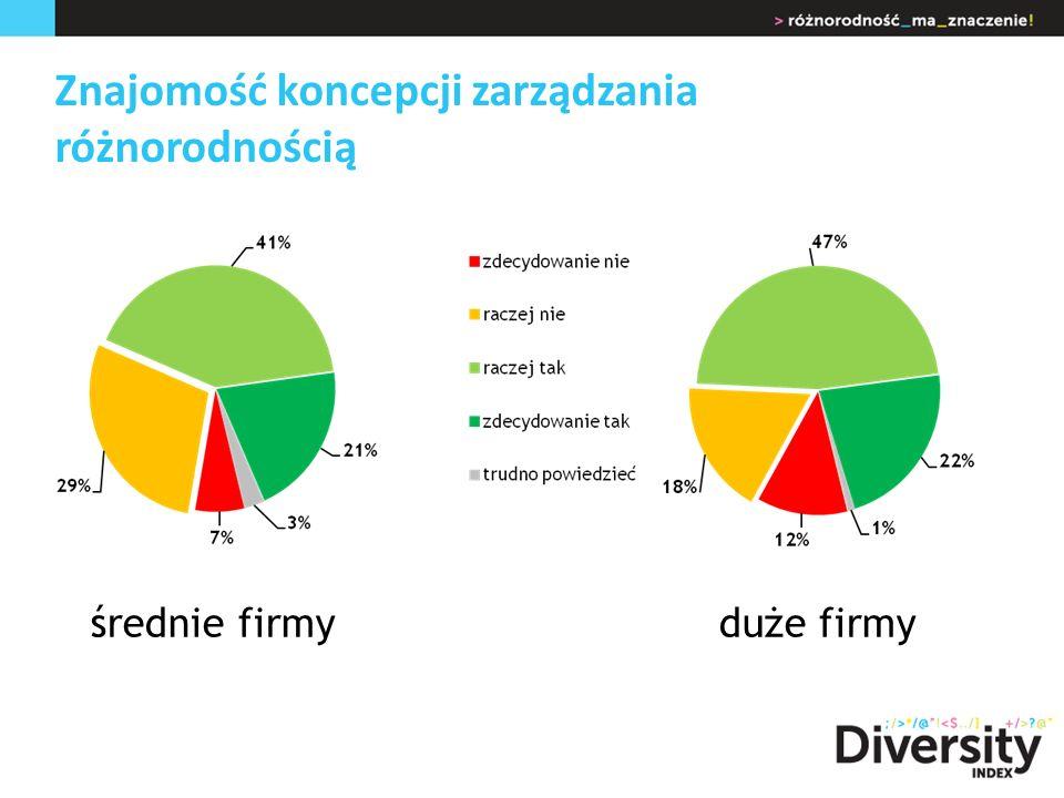 Znajomość koncepcji zarządzania różnorodnością średnie firmyduże firmy