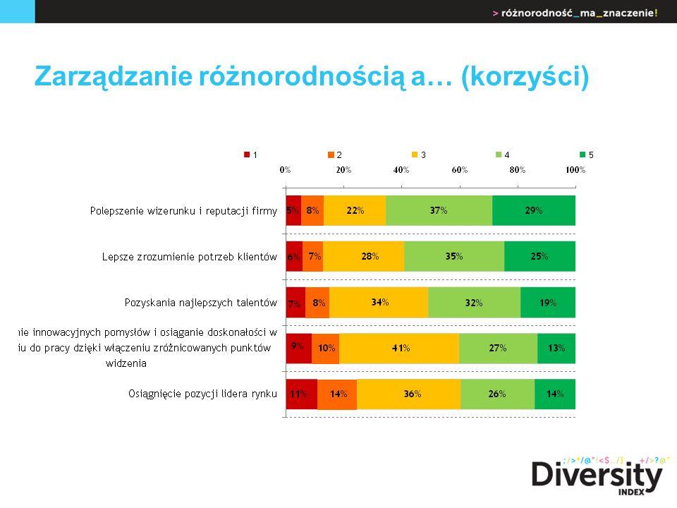 Zarządzanie różnorodnością a… (korzyści)