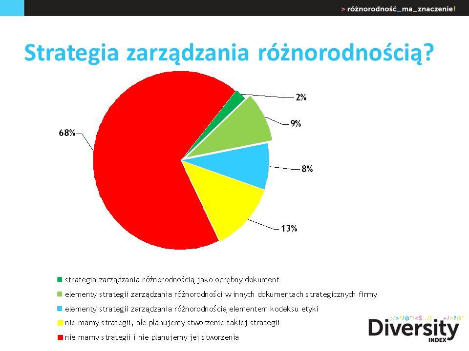 Strategia zarządzania różnorodnością?