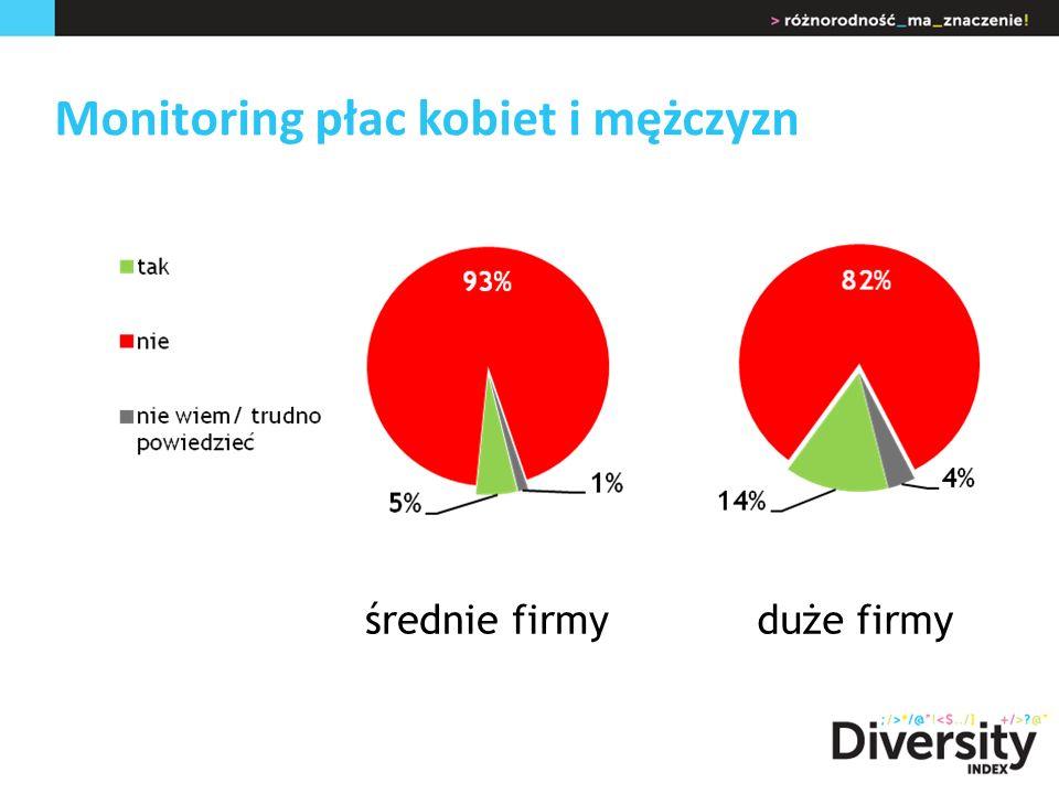 Monitoring płac kobiet i mężczyzn duże firmyśrednie firmy