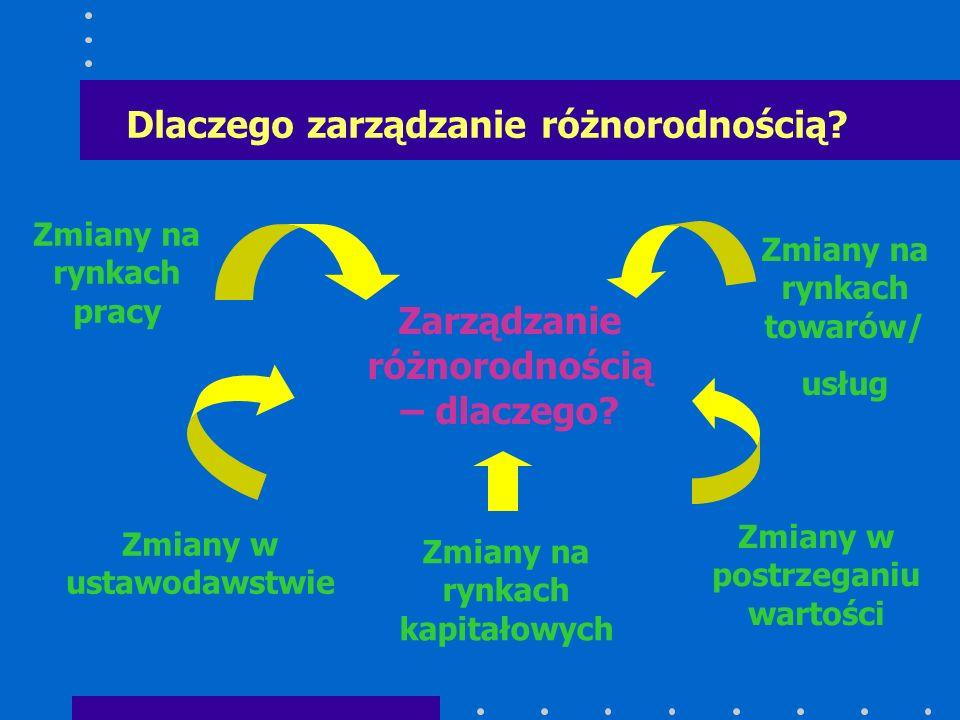 Dlaczego zarządzanie różnorodnością? Zmiany na rynkach pracy Zmiany na rynkach towarów/ usług Zmiany w ustawodawstwie Zmiany na rynkach kapitałowych Z