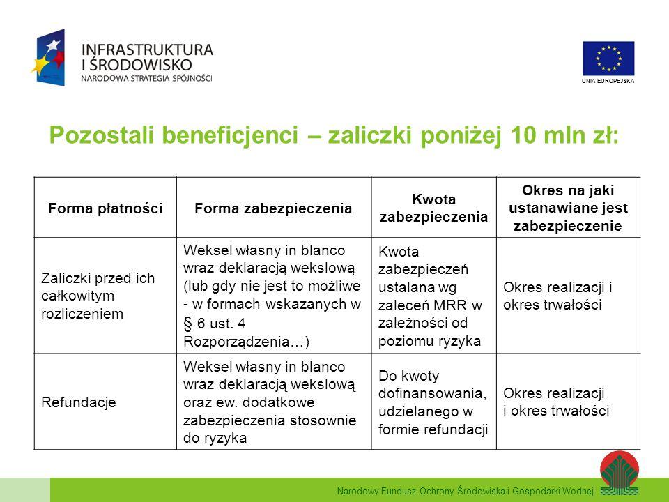 Narodowy Fundusz Ochrony Środowiska i Gospodarki Wodnej UNIA EUROPEJSKA Pozostali beneficjenci – zaliczki poniżej 10 mln zł: Forma płatnościForma zabezpieczenia Kwota zabezpieczenia Okres na jaki ustanawiane jest zabezpieczenie Zaliczki przed ich całkowitym rozliczeniem Weksel własny in blanco wraz deklaracją wekslową (lub gdy nie jest to możliwe - w formach wskazanych w § 6 ust.