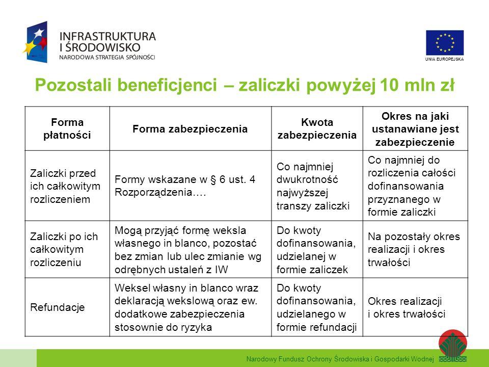 Narodowy Fundusz Ochrony Środowiska i Gospodarki Wodnej UNIA EUROPEJSKA Pozostali beneficjenci – zaliczki powyżej 10 mln zł Forma płatności Forma zabezpieczenia Kwota zabezpieczenia Okres na jaki ustanawiane jest zabezpieczenie Zaliczki przed ich całkowitym rozliczeniem Formy wskazane w § 6 ust.