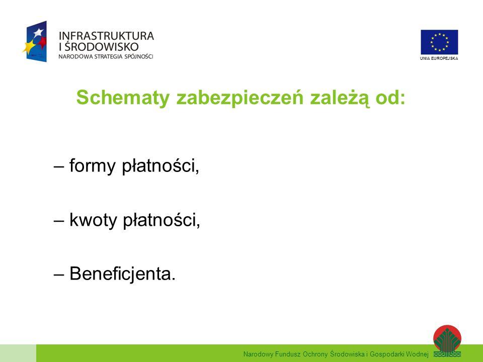 Narodowy Fundusz Ochrony Środowiska i Gospodarki Wodnej UNIA EUROPEJSKA Schematy zabezpieczeń zależą od: – formy płatności, – kwoty płatności, – Beneficjenta.