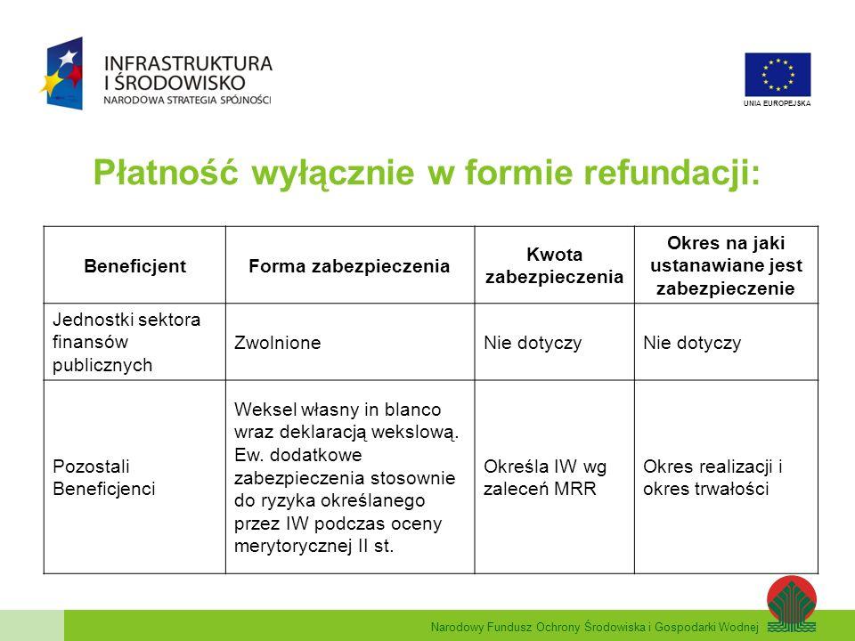 Narodowy Fundusz Ochrony Środowiska i Gospodarki Wodnej UNIA EUROPEJSKA Zaliczki i refundacje – sektor publiczny: BeneficjentForma zabezpieczenia Kwota zabezpieczenia Okres na jaki ustanawiane jest zabezpieczenie Jednostki sektora finansów publicznych ZwolnioneNie dotyczy Podmioty świadczące usługi publiczne lub usługi w ogólnym interesie gospodarczym (w rozumieniu art.